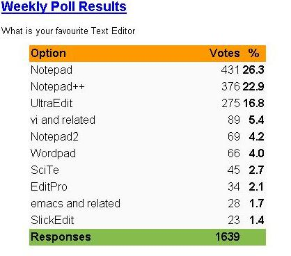 CodeProject Poll Results